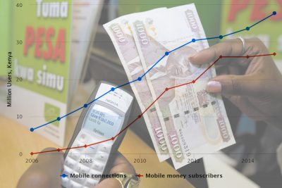 The Mobile Money Factor, Again: Uber Dominance Entrenched In South Africa, And Challenged In Kenya